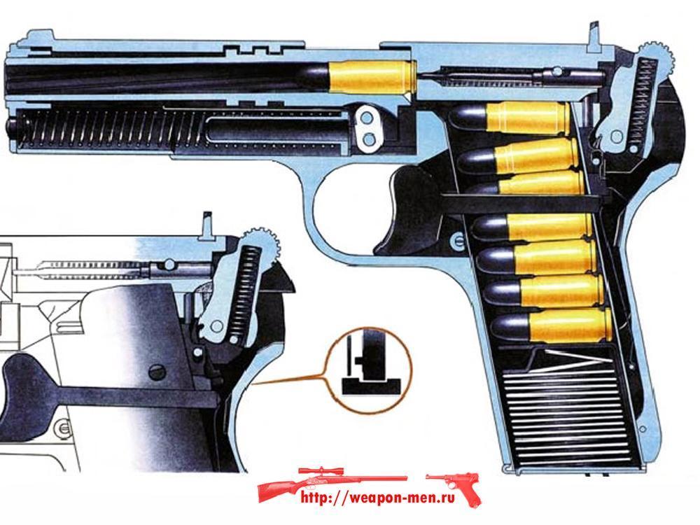 Пистолет ТТ - Тульский Токорев (Взаимодействие частей и механизмов)