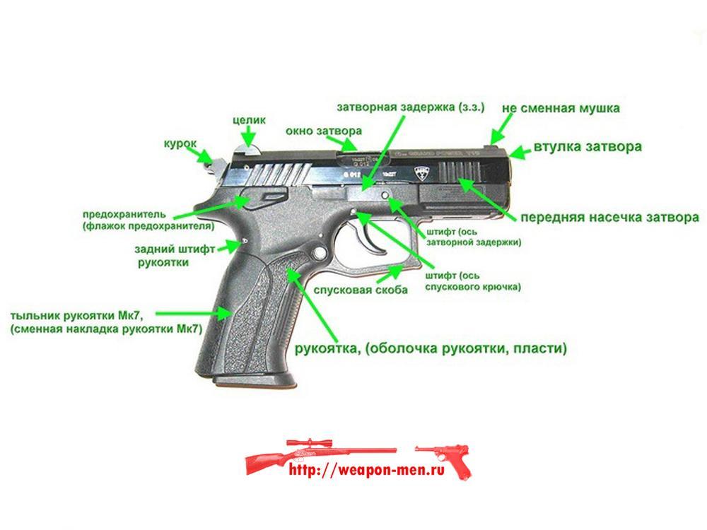 Оружие самообороны grand power t12