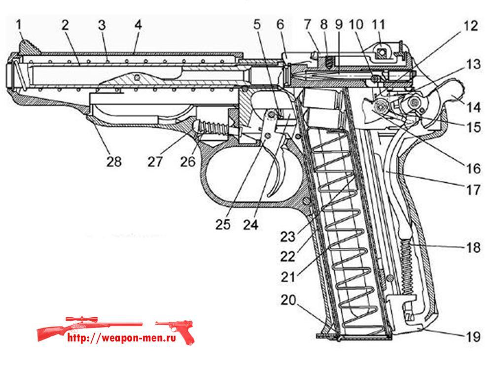 Травматический пистолет АПС-М Стечкин