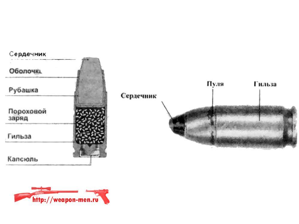 Патрон 7Н21, рассчитанный под пистолет Ярыгина